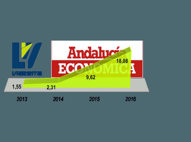 La revista Andalucía Económica destaca el crecimiento de Vialterra Infraestructuras en un +88%
