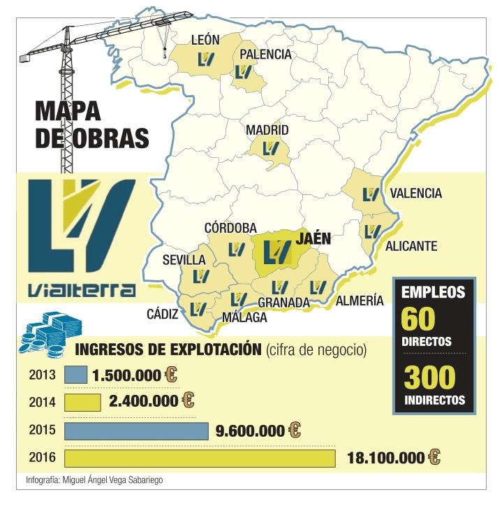 Diario de Jaén destaca el crecimiento de Vialterra en primera página